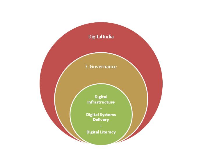 Digital India 3